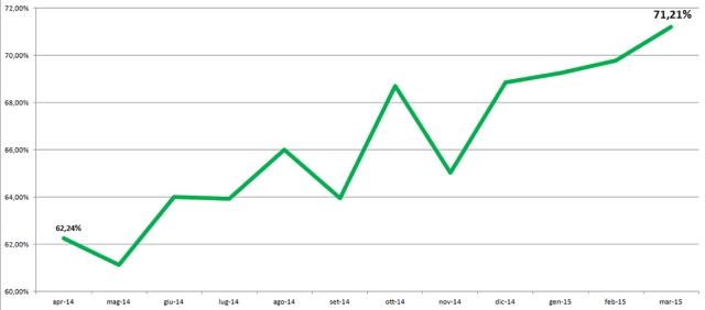 RD_trend_apr14-15