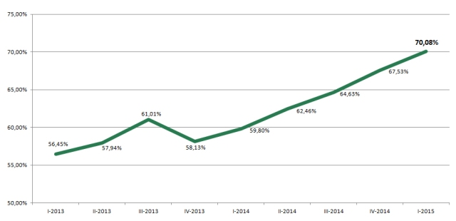 % RD 2013-2015 (dati trimestrali)